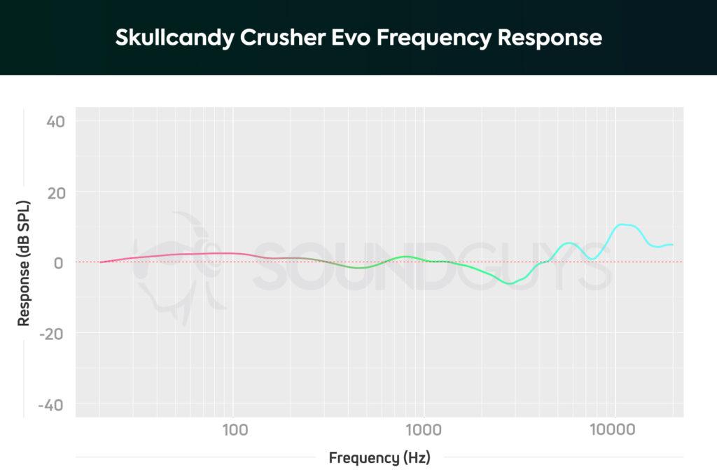 Skullcandy Crusher Evo frequency response soundguys